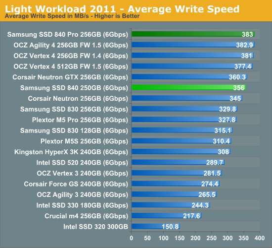 Light Workload 2011—Average Write Speed