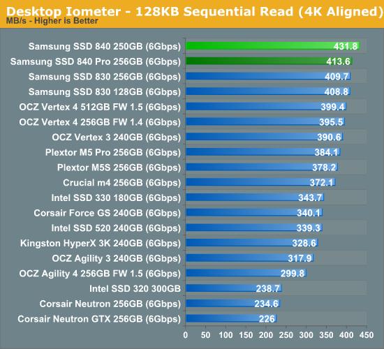 Desktop Iometer—128KB Sequential Read (4K Aligned)