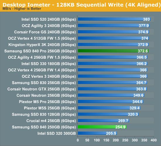 Desktop Iometer—128KB Sequential Write (4K Aligned)