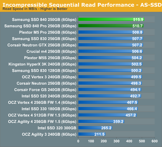 AS-SSD Incompressible Sequential Performance - Samsung SSD