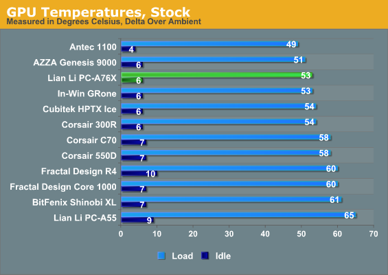 GPU Temperatures, Stock
