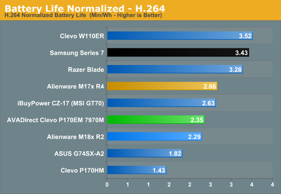 Clevo P170EM 7970M Battery Life and Stress Testing