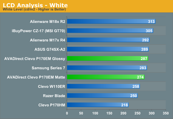 LCD Analysis - White