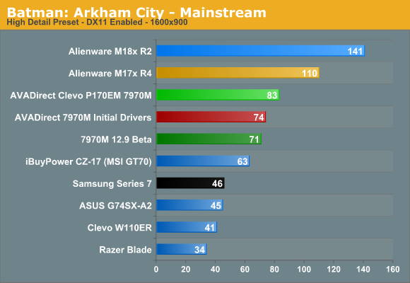Batman: Arkham City - Mainstream