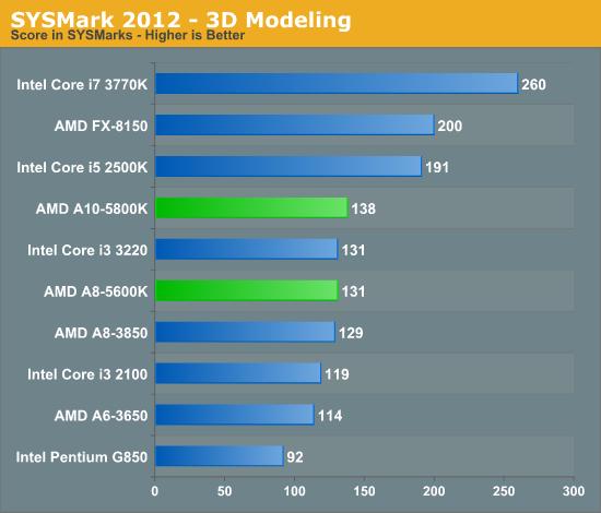 SYSMark 2012 - 3D Modeling