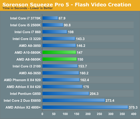 Sorenson Squeeze Pro 5 - Flash Video Creation