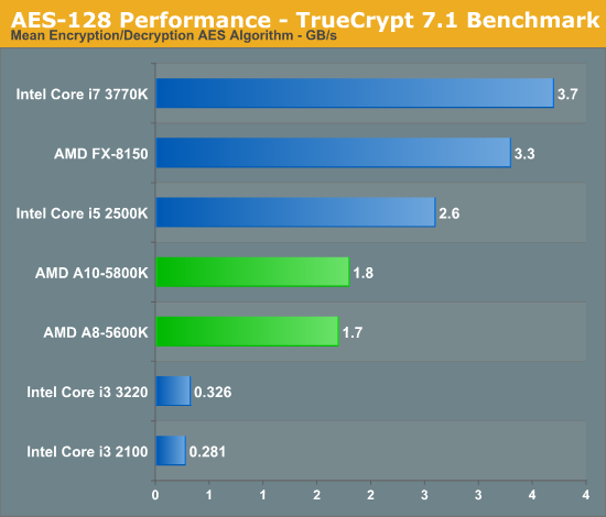 AES-128 Performance - TrueCrypt 7.1 Benchmark