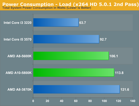 Power Consumption - Load (x264 HD 5.0.1 2nd Pass)