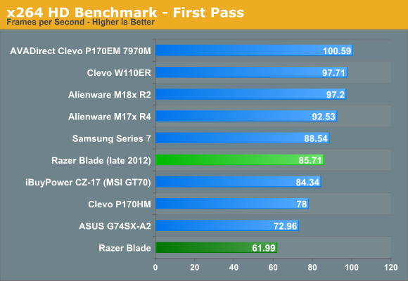 x264 HD Benchmark—First Pass
