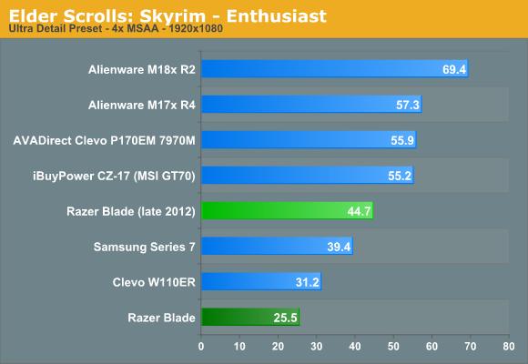 Elder Scrolls: Skyrim—Enthusiast