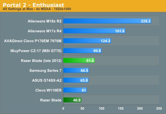 Portal 2—Enthusiast