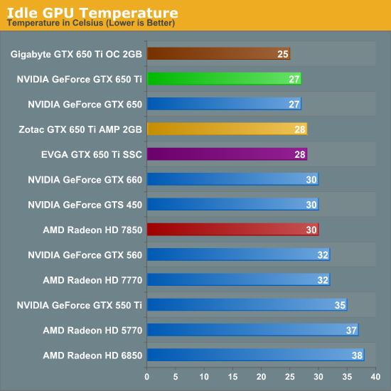 Power, Temperature, & Noise - The NVIDIA GeForce GTX 650 Ti