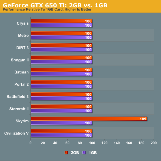 nvidia geforce gtx 650 ti drivers windows 7 64 bit