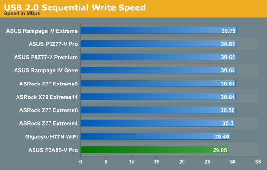 USB 2.0 Sequential Write Speed