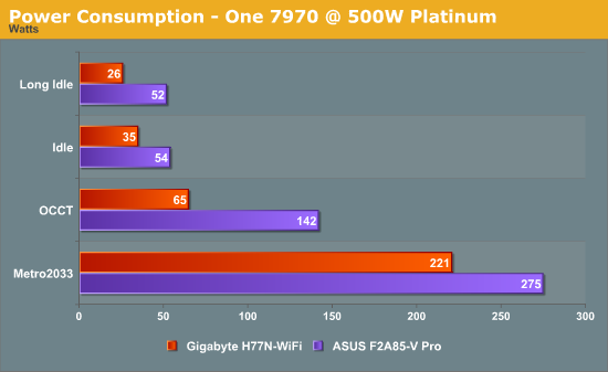 Power Consumption - One 7970 @ 500W Platinum