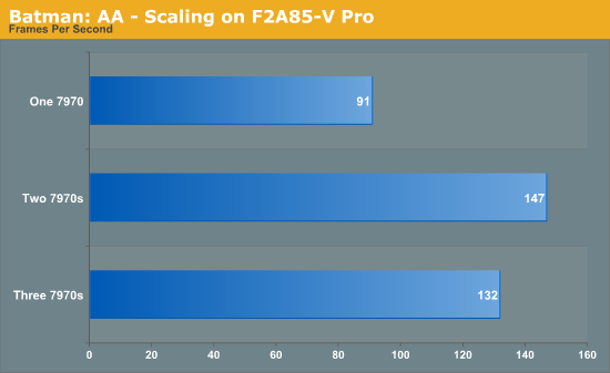 Batman: AA - Scaling on F2A85-V Pro