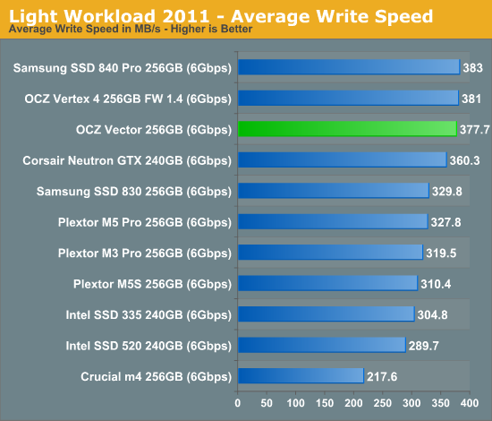 Light Workload 2011 - Average Write Speed