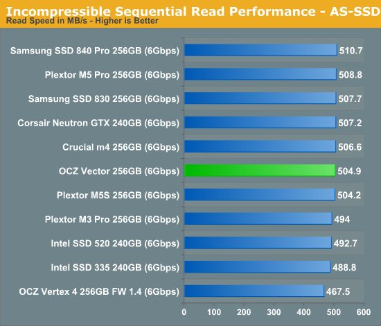 Sequential IO Performance - OCZ Vector (256GB) Review