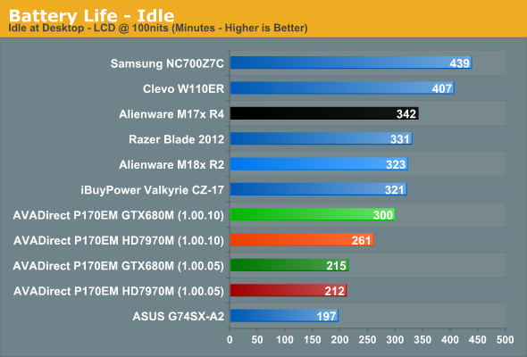 Clevo P170EM Battery Life Revisited - AVADirect Clevo P170EM