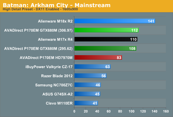 Batman: Arkham City - Mainstream