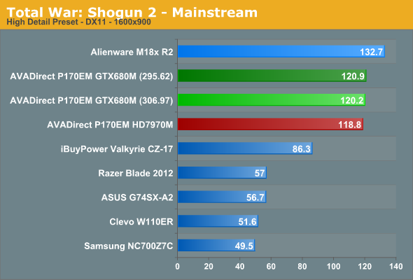 Total War: Shogun 2 - Mainstream