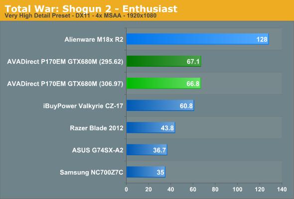 Total War: Shogun 2 - Enthusiast