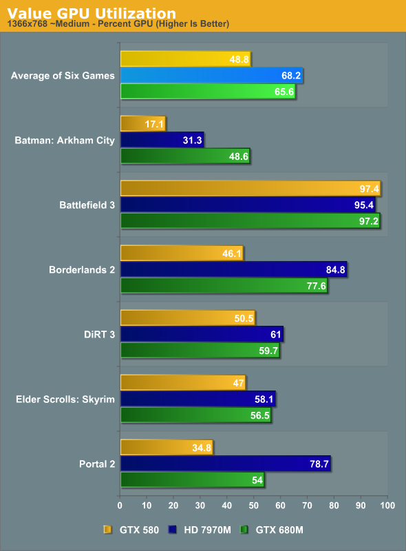 Value GPU Utilization