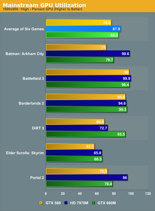 Mainstream GPU Utilization