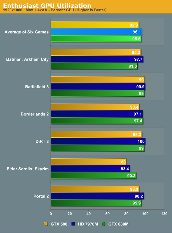 Enthusiast GPU Utilization
