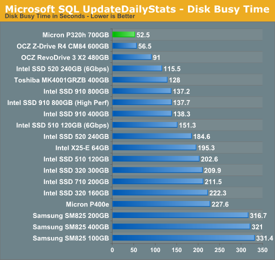 Microsoft SQL UpdateDailyStats - Disk Busy Time