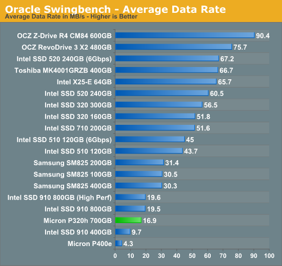 Oracle Swingbench - Average Data Rate