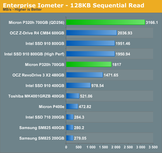Enterprise Iometer - 128KB Sequential Read