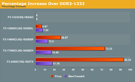Percentage Increase Over DDR3-1333