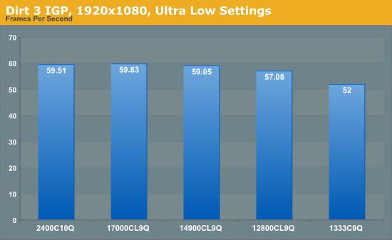 Dirt 3 IGP, 1920x1080, Ultra Low Settings