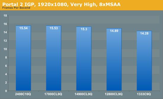 Portal 2 IGP, 1920x1080, Very High, 8xMSAA