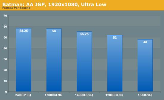 Batman: AA IGP, 1920x1080, Ultra Low