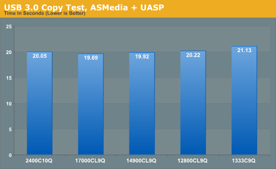 USB 3.0 Copy Test, ASMedia + UASP