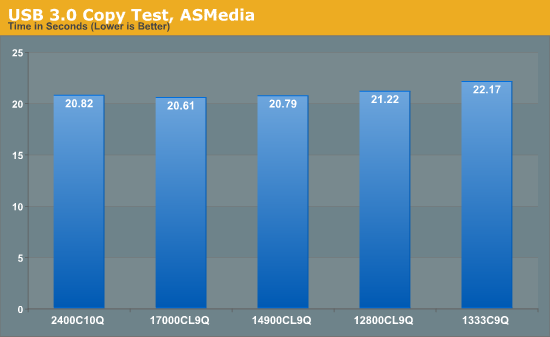 USB 3.0 Copy Test, ASMedia