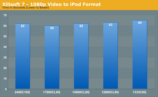 Xilisoft 7 - 1080p Video to iPod Format