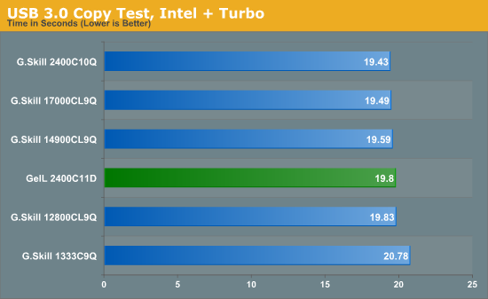 USB 3.0 Copy Test, Intel + Turbo