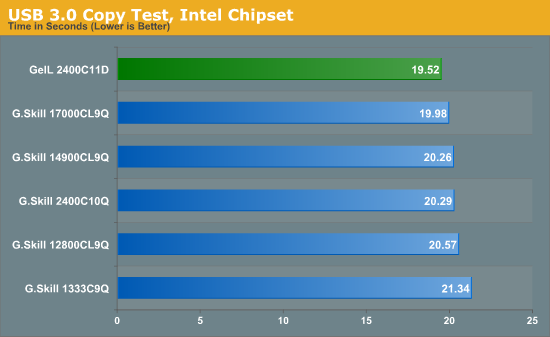 USB 3.0 Copy Test, Intel Chipset