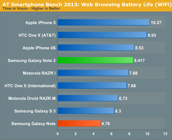 AT Smartphone Bench 2013: Web Browsing Battery Life (WiFi)