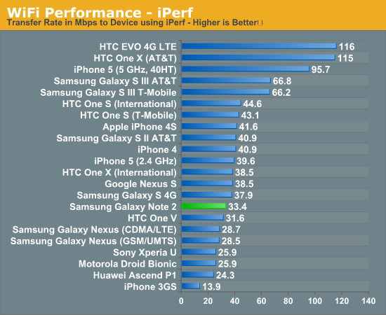 WiFi Performance - iPerf