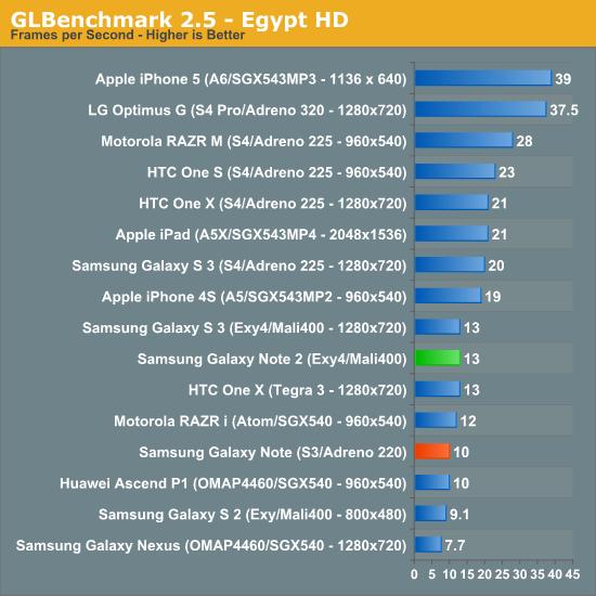 51166 Por que iPhone 5 bate Galaxy S3 e Galaxy Note 2 nos Benchmarks?