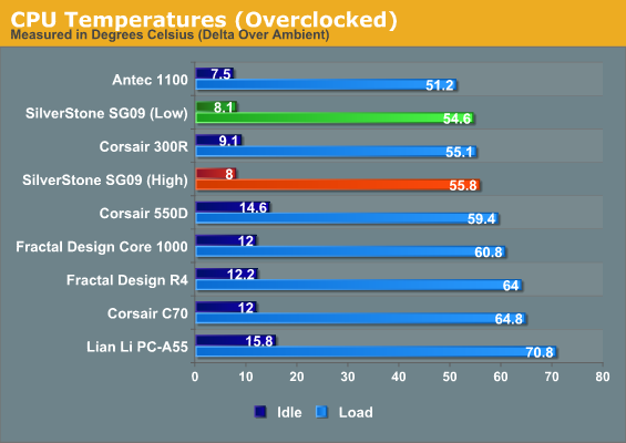 CPU Temperatures (Overclocked)