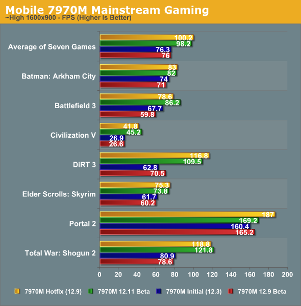 Mobile 7970M Mainstream Gaming