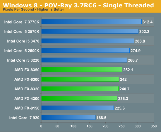 Windows 8 - POV-Ray 3.7RC6 - Single Threaded