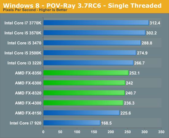 Windows 8 - POV-Ray 3.7RC6 - Single Threaded