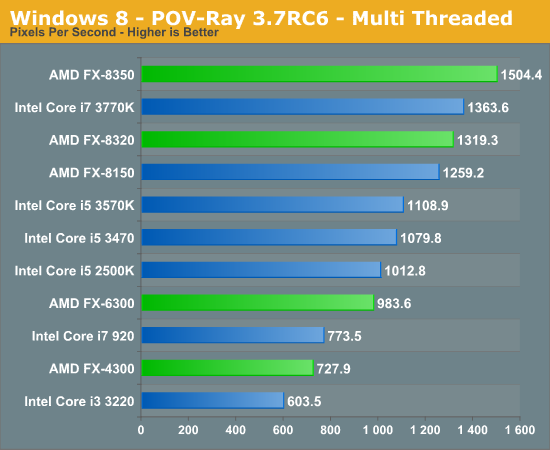 Windows 8 - POV-Ray 3.7RC6 - Multi Threaded