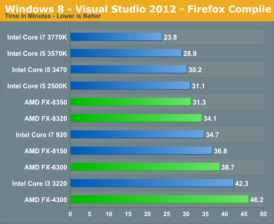Windows 8 - Visual Studio 2012 - Firefox Compile